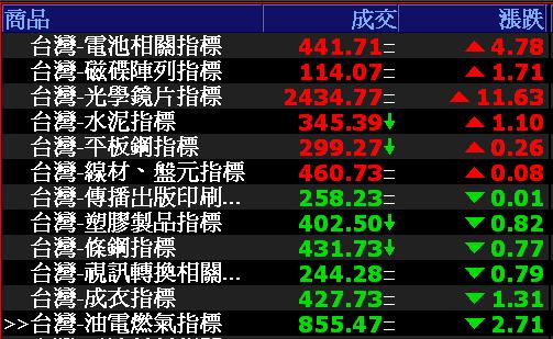 0813-資金流向【電池相關指標】-XQ選股-個股產業地位