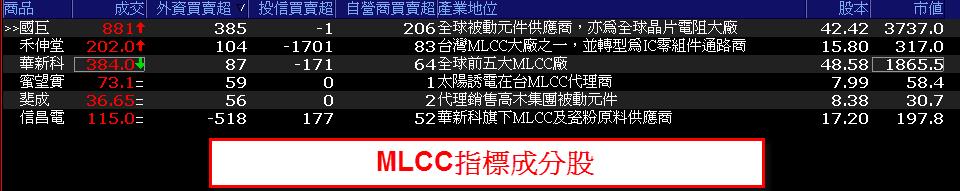 0724-資金流向【MLCC指標】-XQ選股-個股產業地位_02