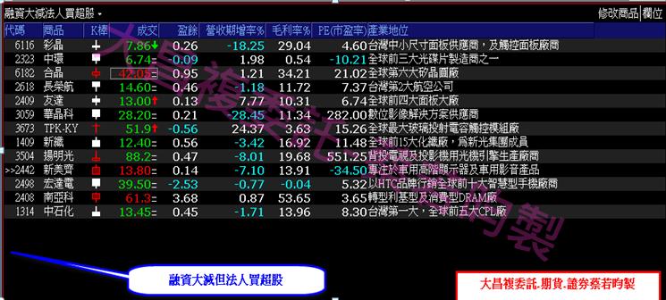 0917-▶️散戶融資大減但【法人持續買超布局】的股票有哪些!!