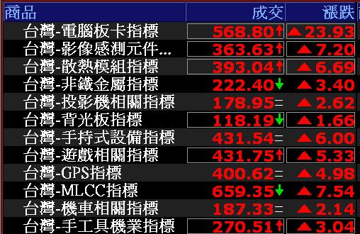 0725-資金流向【電腦板卡指標】-XQ選股-個股產業地位