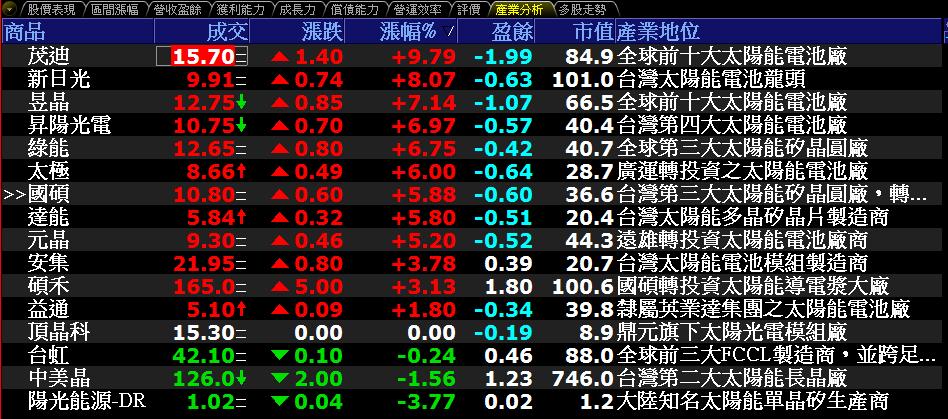 0628-資金流向【太陽能指標】-XQ選股-個股產業地位_02