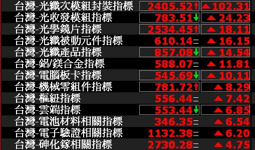 0718-資金流向【光纖次模組封裝指標】-XQ選股-個股產業地位