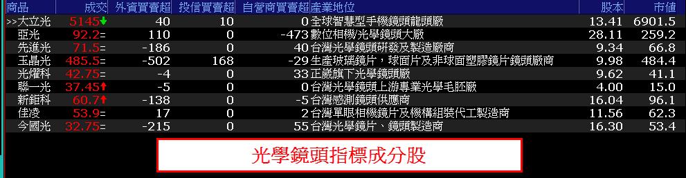 0719-資金流向【光學鏡頭指標】-XQ選股-個股產業地位_02
