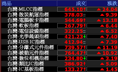 0724-資金流向【MLCC指標】-XQ選股-個股產業地位