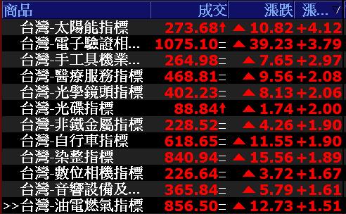 0628-資金流向【太陽能指標】-XQ選股-個股產業地位