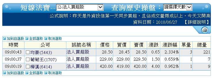 0627-資金流向【被動元件指標】-XQ選股-個股產業地位_04
