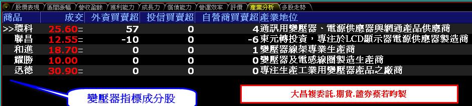 0809-資金流向【變壓器指標】-XQ選股-個股產業地位_02