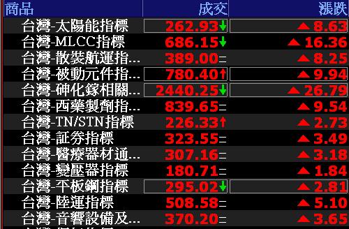 0726-資金流向【太陽能指標】-XQ選股-個股產業地位