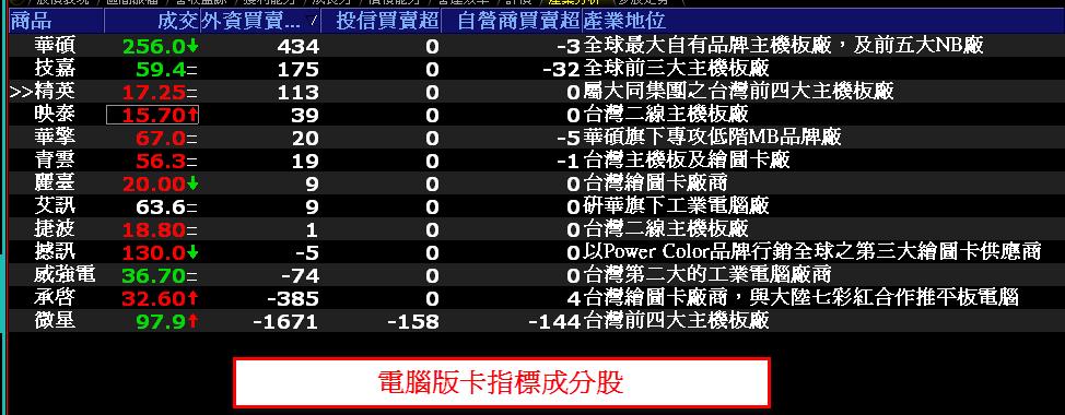 0717-資金流向【電腦板卡指標】-XQ選股-個股產業地位_02
