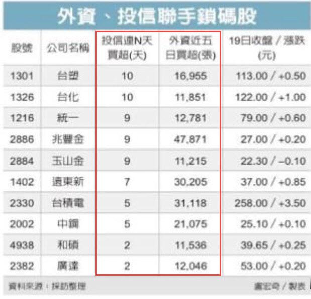 0920-▶️外資 v.s 投信 資金布局大不同,同時鎖碼股為資金避風港!!_03