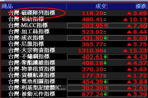 0820-資金流向【磁碟陣列指標】-XQ選股-個股產業地位