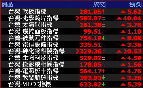 0731-資金流向【軟板指標】-XQ選股-個股產業地位