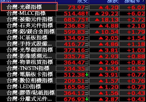 0816-資金流向【光碟指標】-XQ選股-個股產業地位