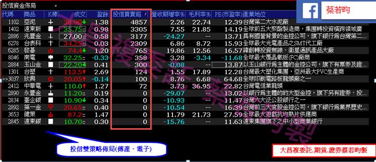 0920-▶️外資 v.s 投信 資金布局大不同,同時鎖碼股為資金避風港!!