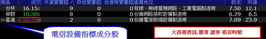0727-資金流向【電信設備指標】-XQ選股-個股產業地位_02
