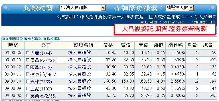 0817-資金流向【光碟指標】連續2日-XQ選股-個股產業地位_05