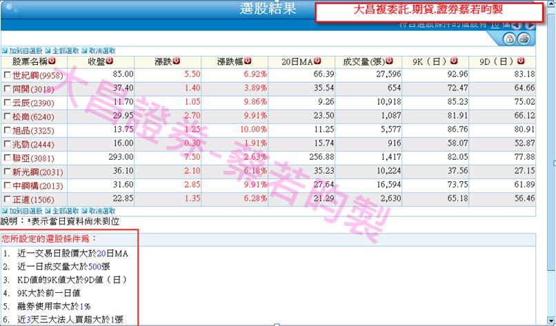 0913-▶XQ選股:股價力守月線之上,法人支撐個股相對抗跌!!