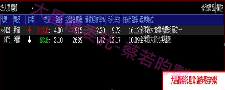 0918-▶️控盤者偷偷買進,近一交易日創10日來新高的個股有哪些呢?_06