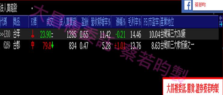 1015-▶️多殺多行情讓【價值型投資】買點浮現,搭配法人10月以來買超個股??_04