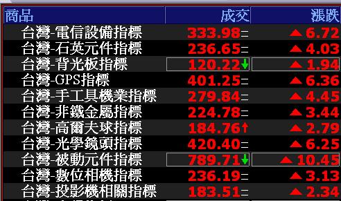 0727-資金流向【電信設備指標】-XQ選股-個股產業地位
