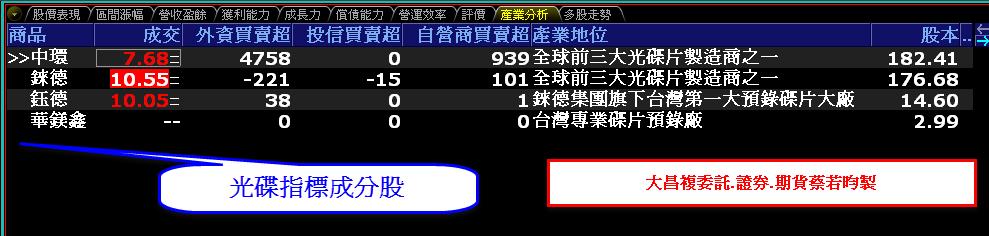 0816-資金流向【光碟指標】-XQ選股-個股產業地位_02