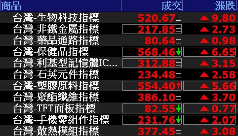 0709-資金流向【生物科技指標】-XQ選股-個股產業地