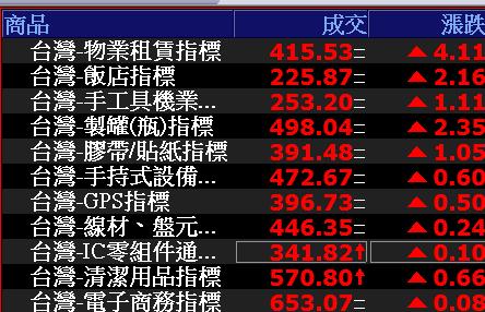 0622-資金流向【物業租賃指標】-XQ選股-個股產業地位