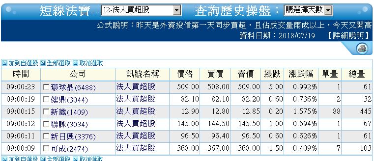 0719-資金流向【光學鏡頭指標】-XQ選股-個股產業地位_05