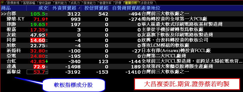 0731-資金流向【軟板指標】-XQ選股-個股產業地位_02