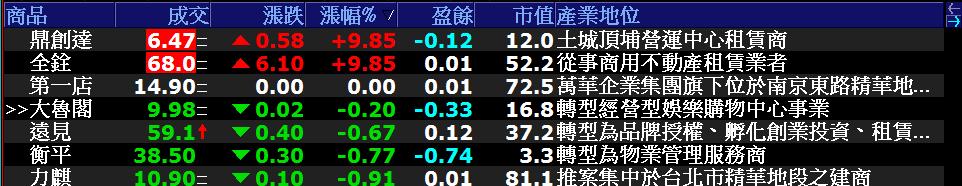 0622-資金流向【物業租賃指標】-XQ選股-個股產業地位_02