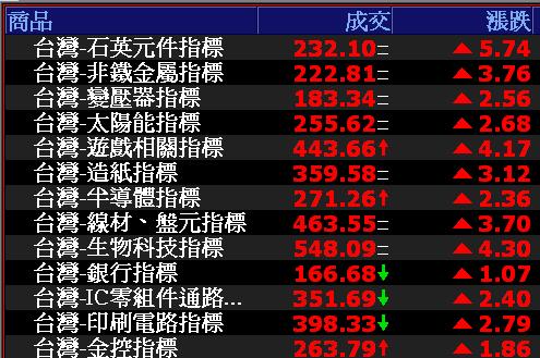 0810-資金流向【石英元件指標】-XQ選股-個股產業地位