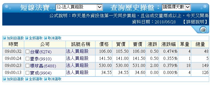 0628-資金流向【太陽能指標】-XQ選股-個股產業地位_05