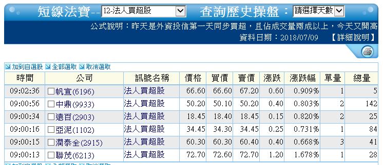 0709-資金流向【生物科技指標】-XQ選股-個股產業地_05