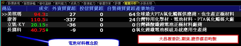 0802-資金流向【電池材料相關指標】-XQ選股-個股產業地位_02