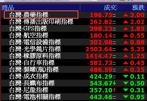 0815-資金流向【農業指標】-XQ選股-個股產業地位