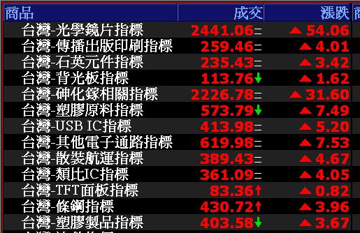0814-資金流向【光學鏡頭指標】-XQ選股-個股產業地位