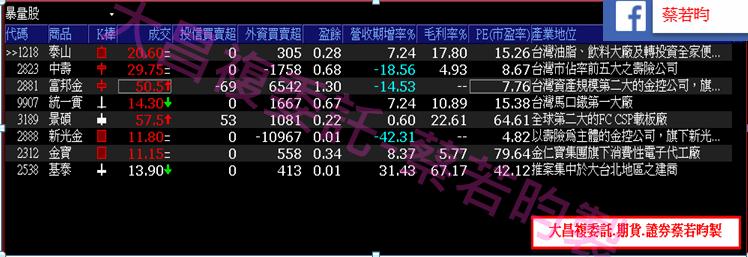 0920-▶️外資 v.s 投信 資金布局大不同,同時鎖碼股為資金避風港!!_05