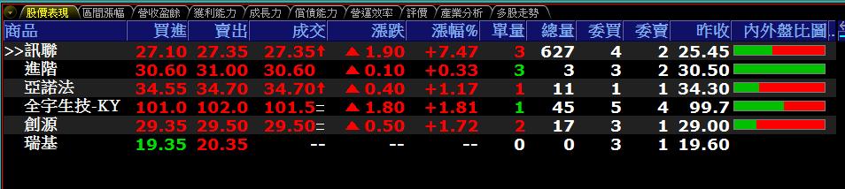 0709-資金流向【生物科技指標】-XQ選股-個股產業地_02