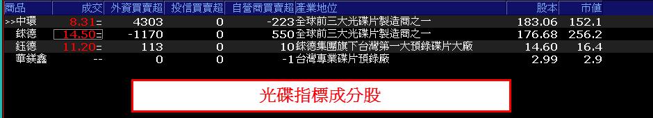 0710-資金流向【光碟指標】-XQ選股-個股產業地位_02