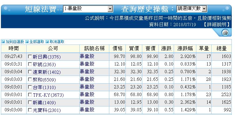 0719-資金流向【光學鏡頭指標】-XQ選股-個股產業地位_03
