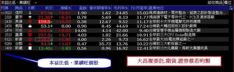 0828-XQ選股秘笈-短線法寶專區-本益比低、業績旺個股
