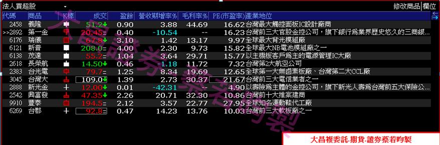 0913-▶XQ選股:股價力守月線之上,法人支撐個股相對抗跌!!_07