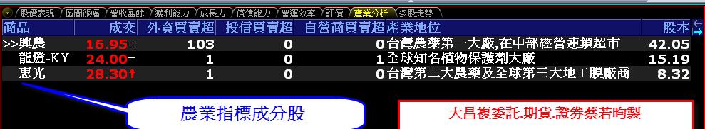 0815-資金流向【農業指標】-XQ選股-個股產業地位_02