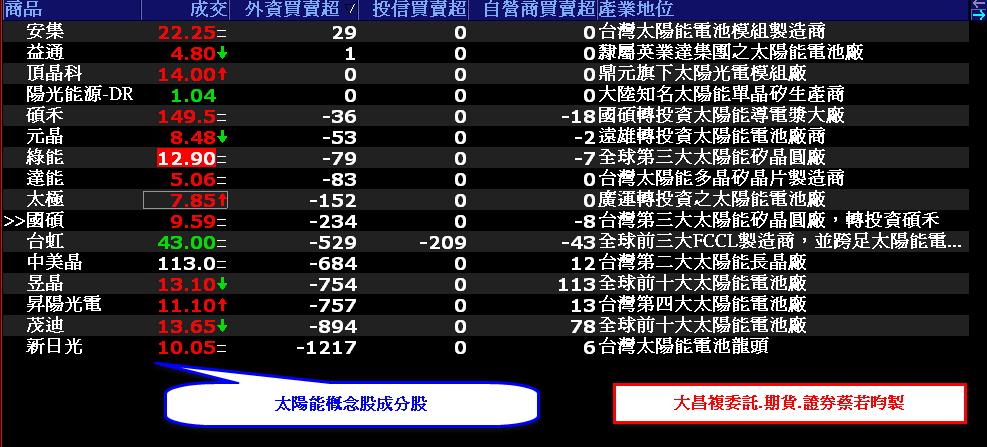 0726-資金流向【太陽能指標】-XQ選股-個股產業地位_02