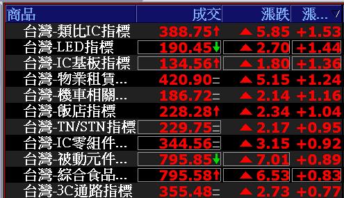 0625-資金流向【類比IC指標】-XQ選股