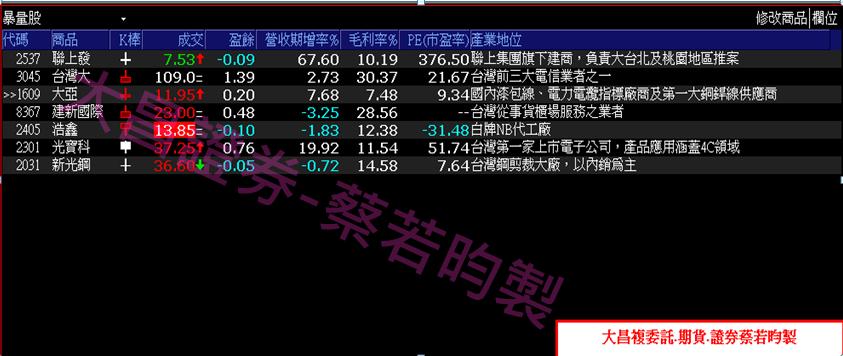 0913-▶XQ選股:股價力守月線之上,法人支撐個股相對抗跌!!_05