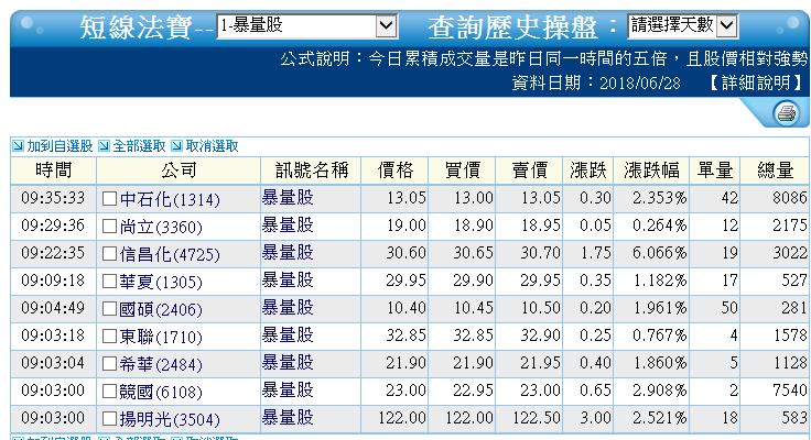 0628-資金流向【太陽能指標】-XQ選股-個股產業地位_03