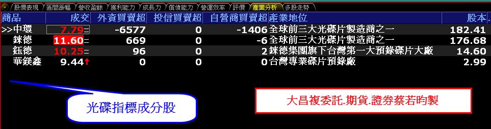 0817-資金流向【光碟指標】連續2日-XQ選股-個股產業地位_02