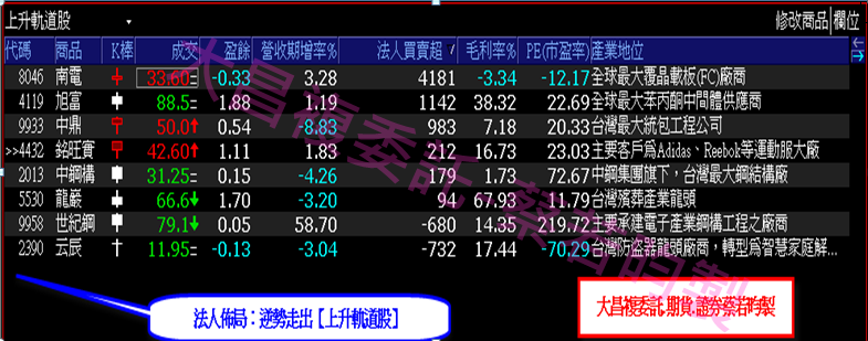0914-▶️法人偷偷布局【不讓你知道的】上升軌道股!