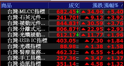 0627-資金流向【被動元件指標】-XQ選股-個股產業地位